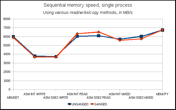 MEMBENCH sequential memory speed - single process