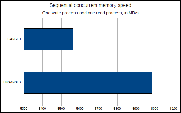 MEMBENCH sequential memory speed - concurrent read/write operations