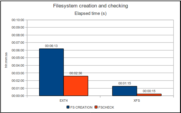 Filesystem creation and checking time