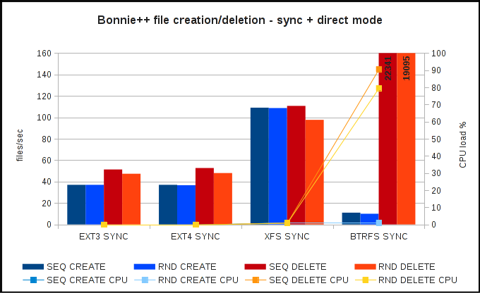 Bonnie++ file operations speed - direct io + sync