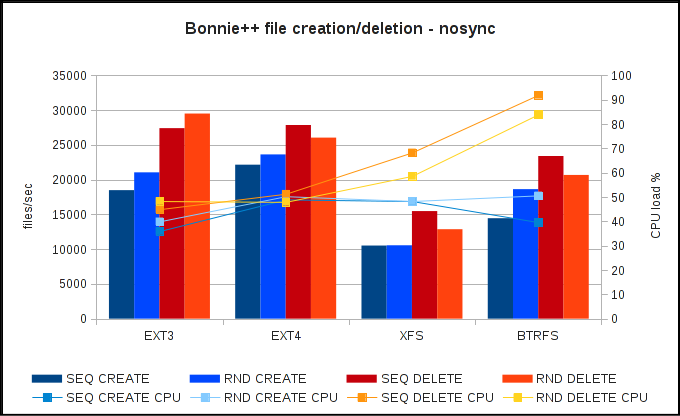 Bonnie++ file operations speed