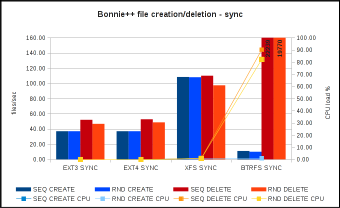 Bonnie++ file operations speed - sync