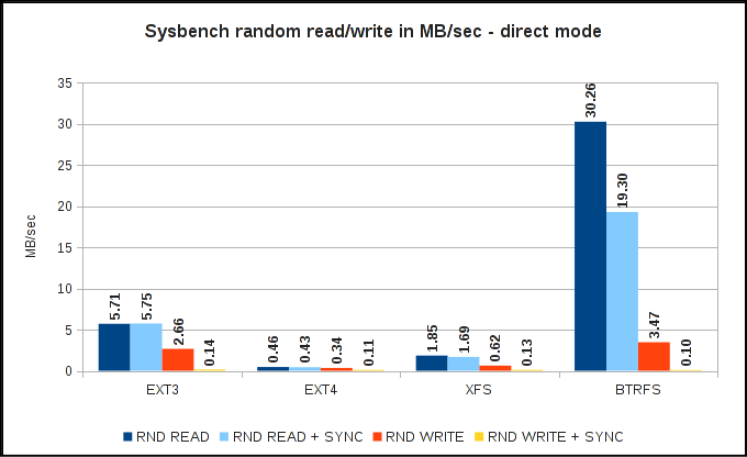 Sysbench random read/write speed - direct io