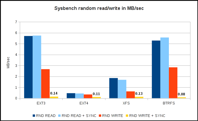 Sysbench random read/write speed