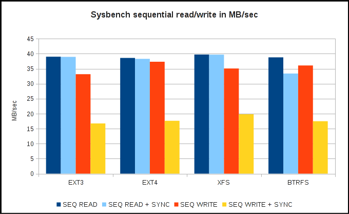 Sysbench sequential read/write speed