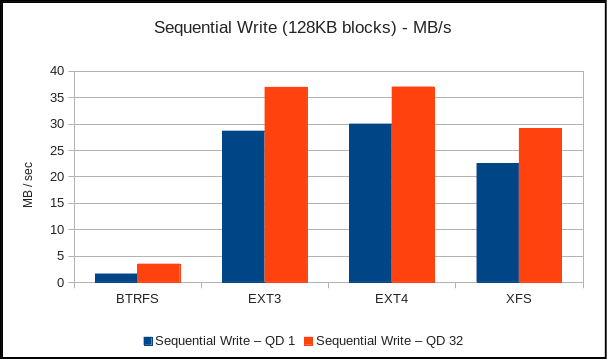 BTRFS EXT3 EXT4 XFS with KVM: Sequential write