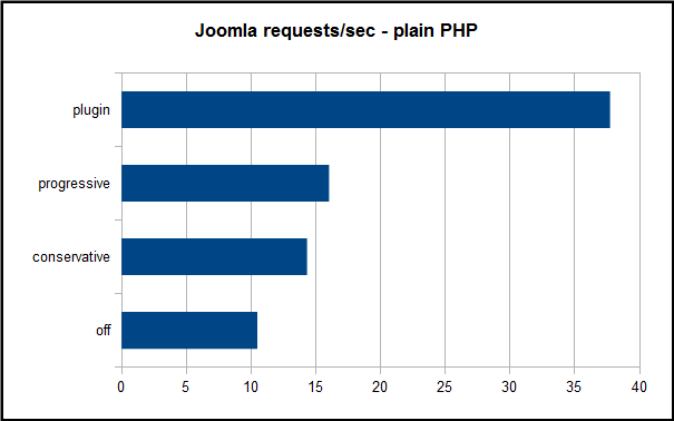 Joomla throughput no APC