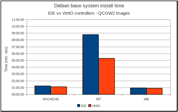 IDE vs VirtIO controller performance
