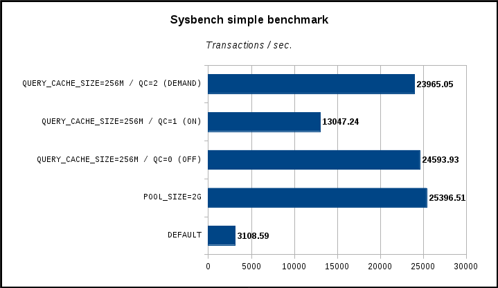mysql performance tuning - sysbench simple - phase1