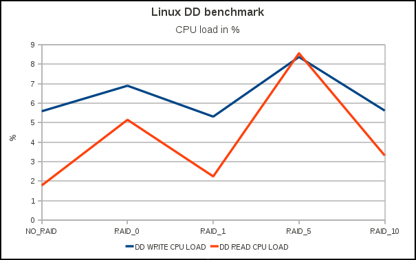 Linux DD benchmark - CPU load