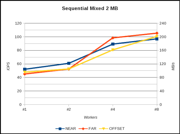 RAID10 Sequential mixed (read/write) speed