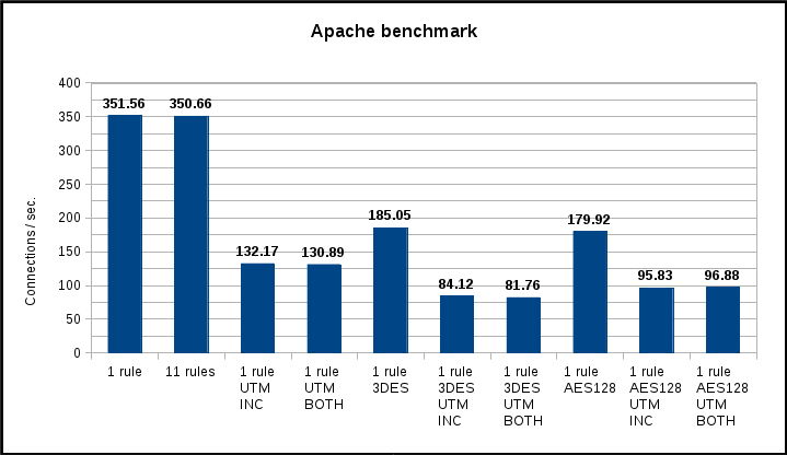 Sonicwall tz100 apache benchmark connections