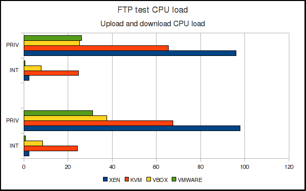 FTP transfer CPU load