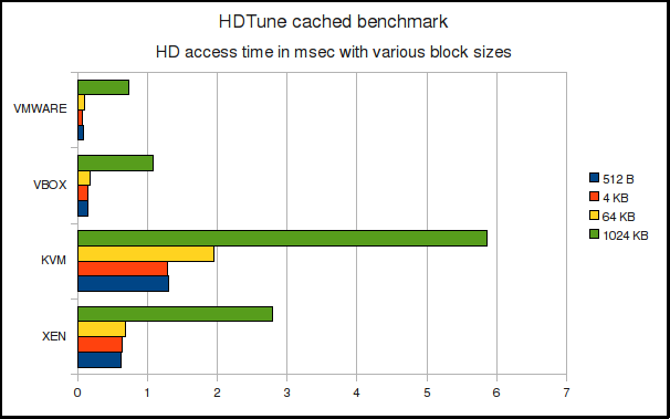 HDTune cached access time