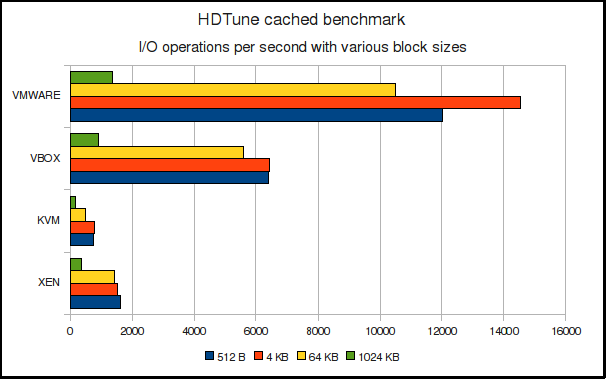 HDTune cached IOPS