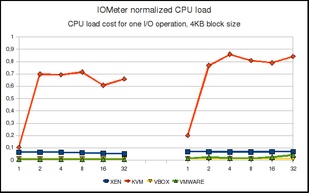 IOMeter normalized CPU load