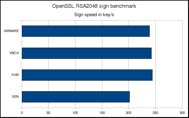 RSA-2048 sign speed