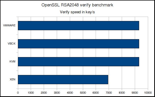 RSA-2048 verify speed