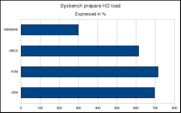 Sysbench prepare HD load