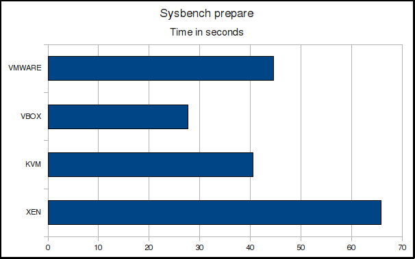 Sysbench prepare time
