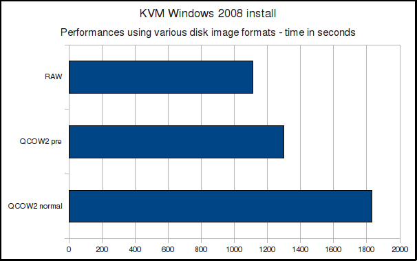 Windows 2008 installation time with QCOW2 and RAW